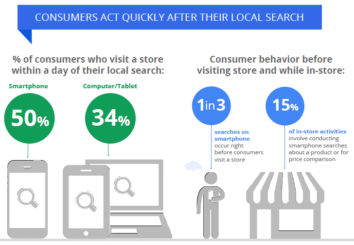 Consumers_act_quickly_after_the_local_search