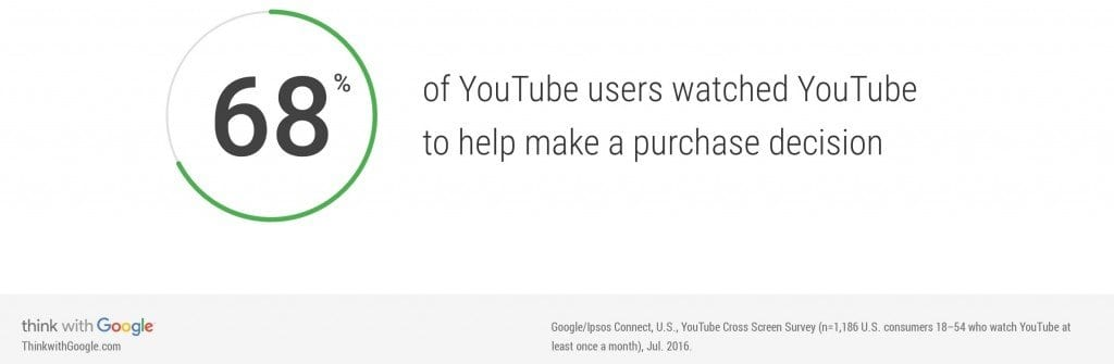 customers make decisions based on videos
